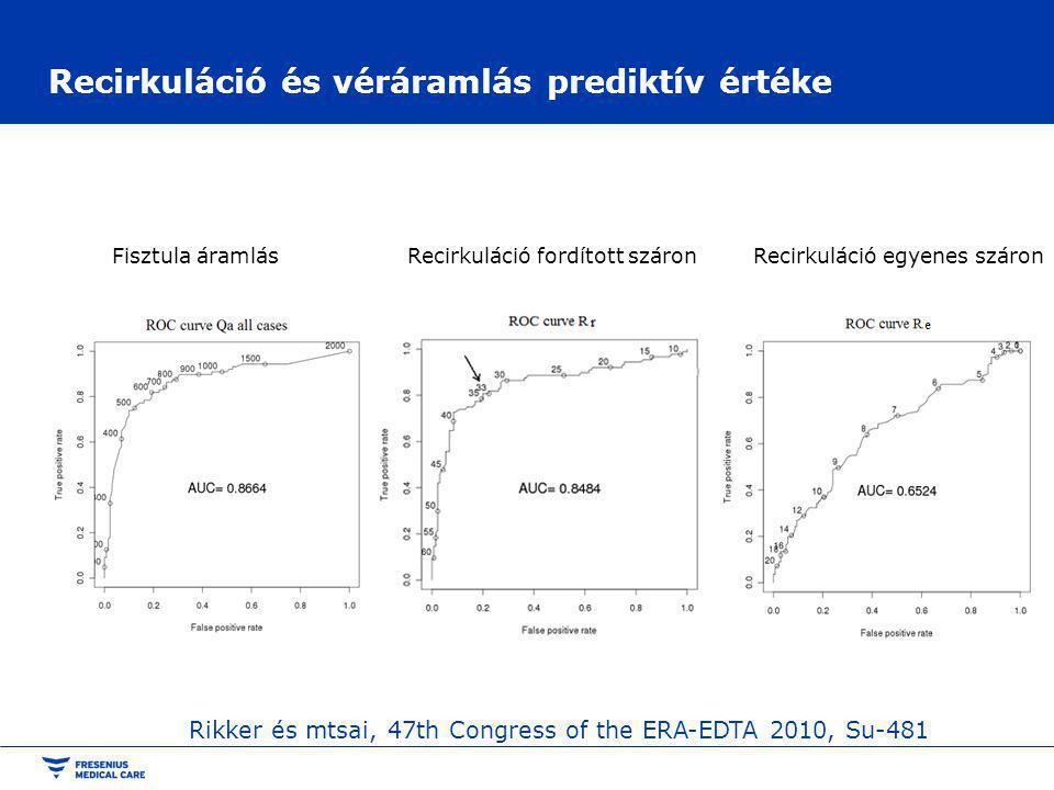 Recirkuláció és véráramlás prediktív értéke Fisztula áramlás Recirkuláció fordított száron Recirkuláció egyenes száron Rikker és mtsai, 47th Congress of the ERA-EDTA 2010, Su-481