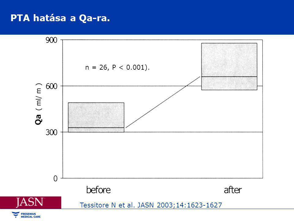 PTA hatása a Qa-ra. Tessitore N et al. JASN 2003;14:1623-1627 n = 26, P < 0.001).