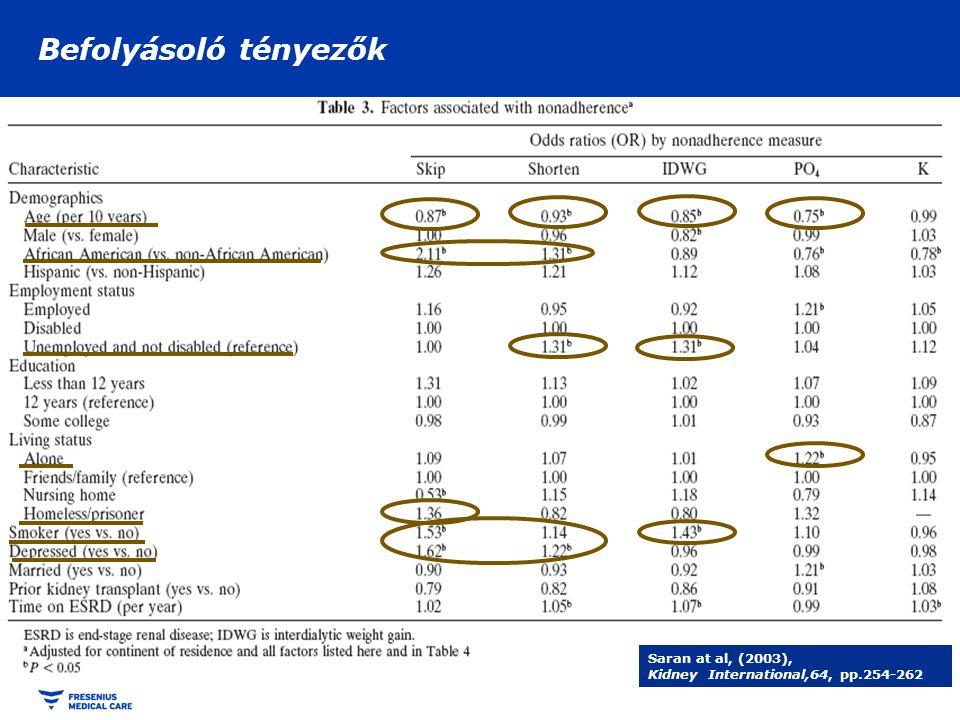 A dializáltak gyógyszeres terápiája M.Tozawa at al; NDT (2002) 17:1819-1824 Átlagos gyógyszerszedés a háziorvosi praxisban ugyanekkor: 2,7 / beteg !!!