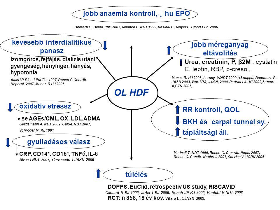 jobb anaemia kontroll, ↓ hu EPO OL HDF jobb méreganyag eltávolítás kevesebb interdialitikus panasz túlélés RR kontroll, QOL BKH és carpal tunnel sy. t