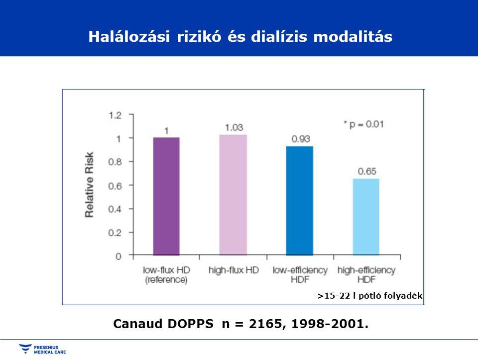 Halálozási rizikó és dialízis modalitás Canaud DOPPS n = 2165, 1998-2001. >15-22 l pótló folyadék