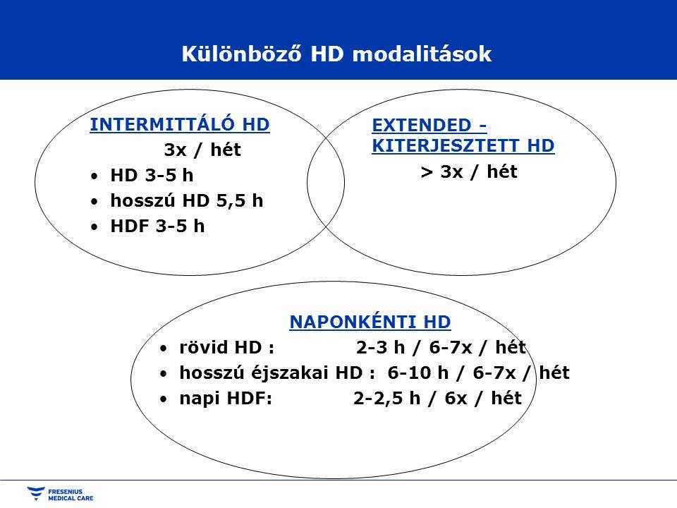 Különböző HD modalitások INTERMITTÁLÓ HD 3x / hét HD 3-5 h hosszú HD 5,5 h HDF 3-5 h EXTENDED - KITERJESZTETT HD > 3x / hét NAPONKÉNTI HD rövid HD : 2