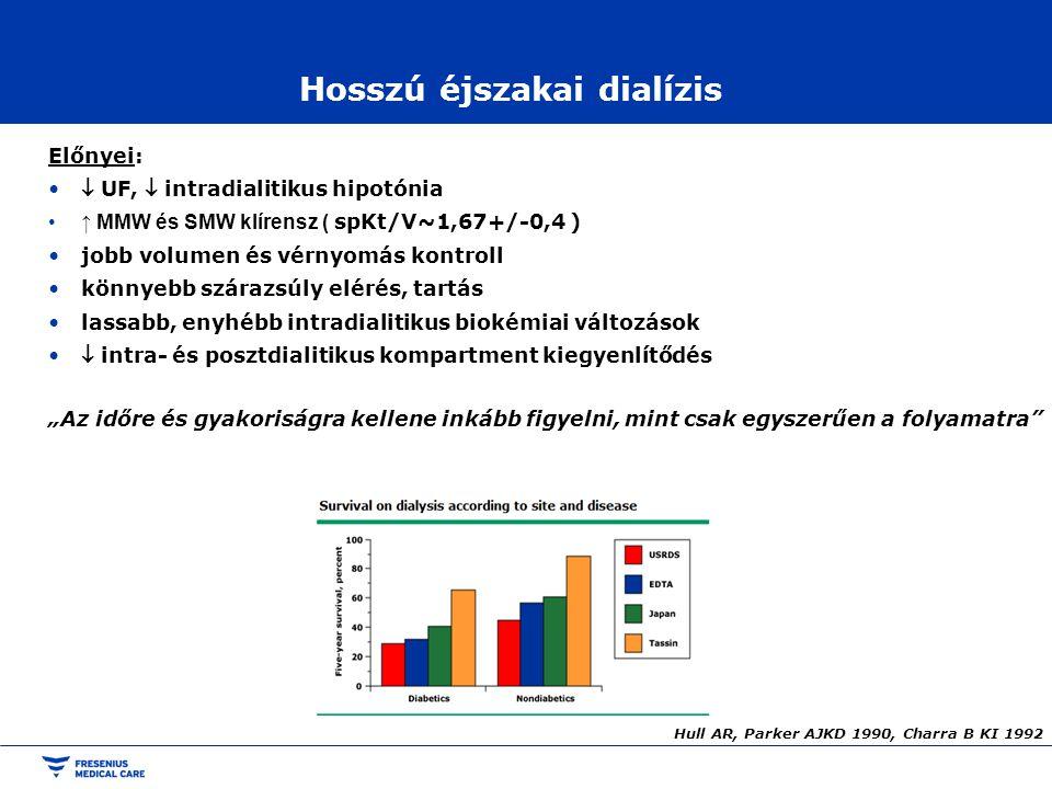 Hosszú éjszakai dialízis Előnyei:  UF,  intradialitikus hipotónia ↑ MMW és SMW klírensz ( spKt/V~1,67+/-0,4 ) jobb volumen és vérnyomás kontroll kön