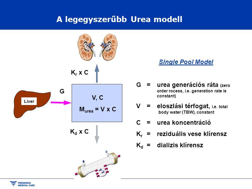 A legegyszerűbb Urea modell K r x C Liver G V, C M urea = V x C K d x C Single Pool Model G=urea generációs ráta (zero order rocess, i.e. generation r