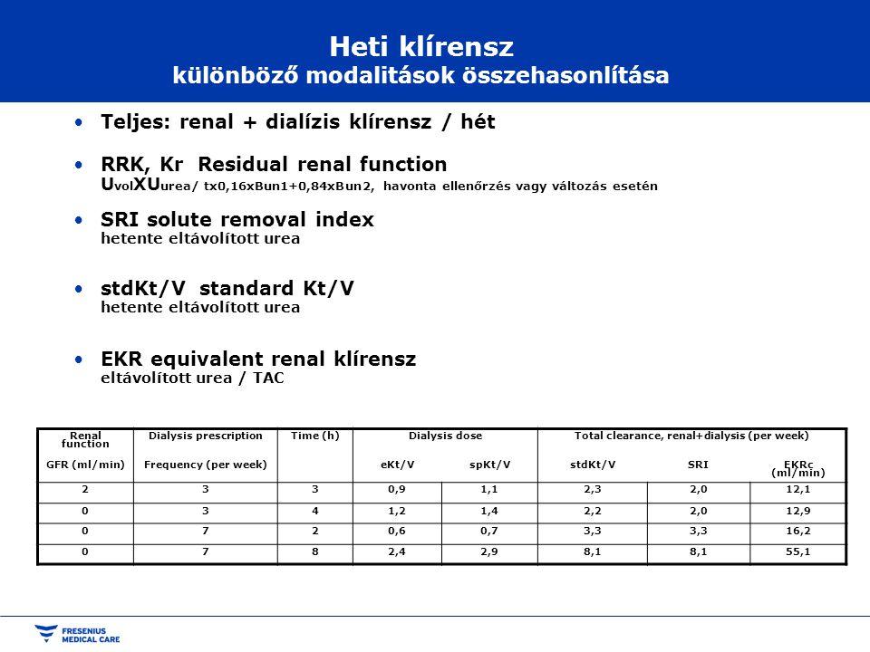 Heti klírensz különböző modalitások összehasonlítása Teljes: renal + dialízis klírensz / hét RRK, Kr Residual renal function U vol ΧU urea/ tx0,16xBun