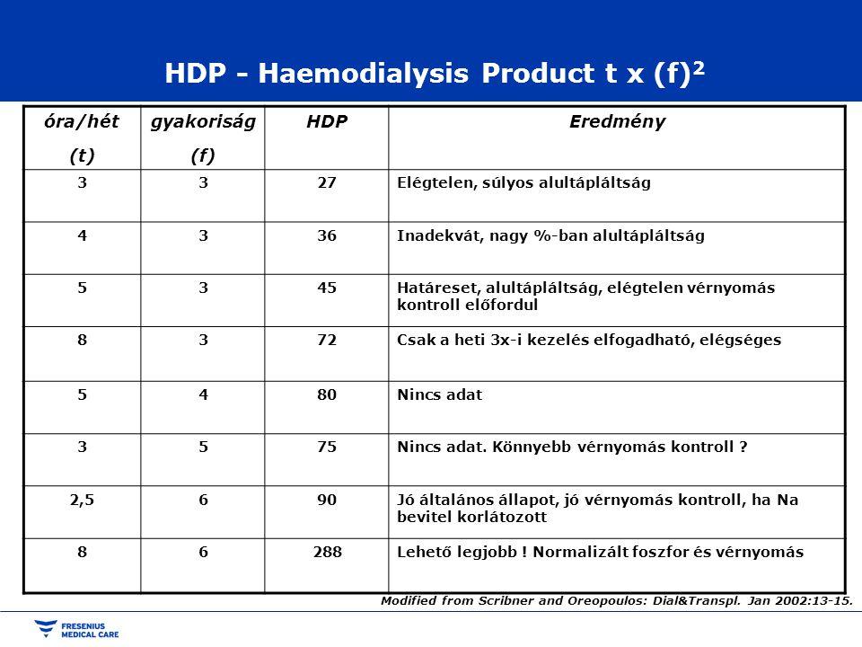 HDP - Haemodialysis Product t x (f) 2 óra/hét (t) gyakoriság (f) HDPEredmény 3327Elégtelen, súlyos alultápláltság 4336Inadekvát, nagy %-ban alultáplál