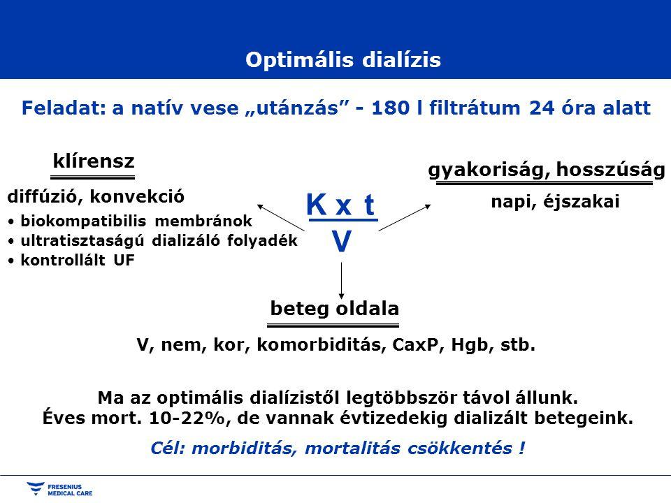 """Optimális dialízis Feladat: a natív vese """"utánzás"""" - 180 l filtrátum 24 óra alatt K x t V beteg oldala V, nem, kor, komorbiditás, CaxP, Hgb, stb. klír"""