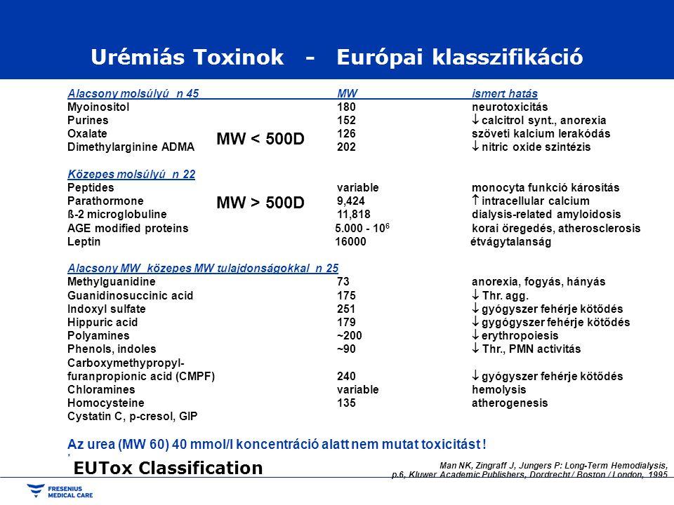 Urémiás Toxinok - Európai klasszifikáció Alacsony molsúlyú n 45 MWismert hatás Myoinositol180neurotoxicitás Purines152  calcitrol synt., anorexia Oxa