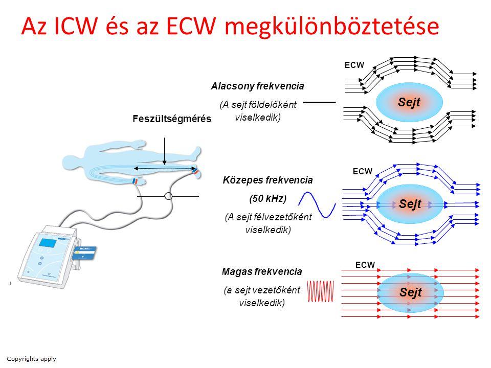 Az ICW és az ECW megkülönböztetése Alacsony frekvencia (A sejt földelőként viselkedik) Sejt Közepes frekvencia (50 kHz) (A sejt félvezetőként viselked