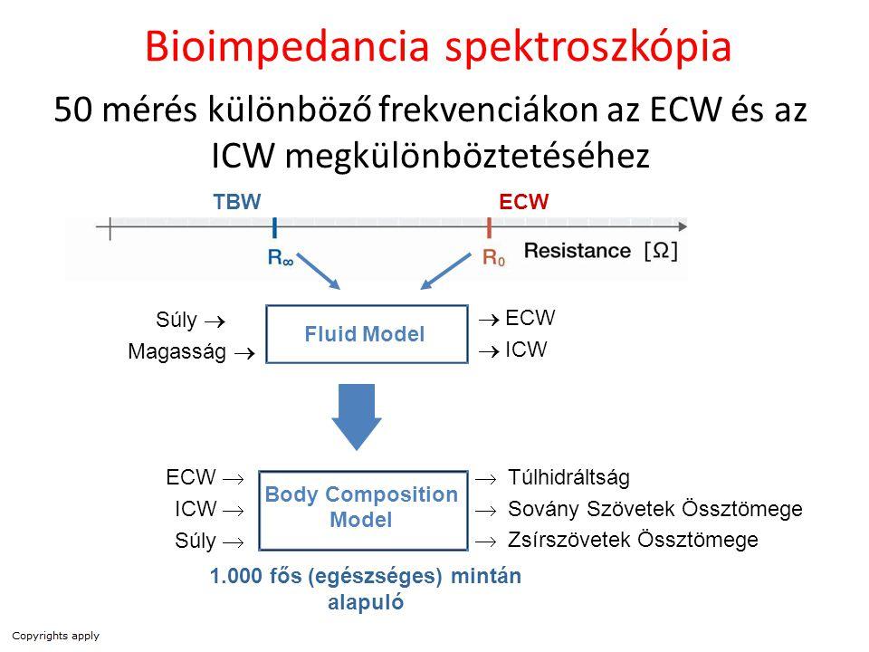 Body Composition Model ECW  ICW  Súly  Fluid Model  ECW  ICW  Túlhidráltság  Sovány Szövetek Össztömege  Zsírszövetek Össztömege ECWTBW 50 mér