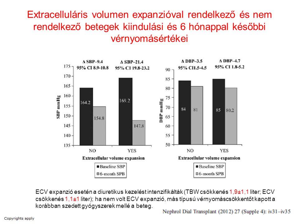 Extracelluláris volumen expanzióval rendelkező és nem rendelkező betegek kiindulási és 6 hónappal későbbi vérnyomásértékei ECV expanzió esetén a diure
