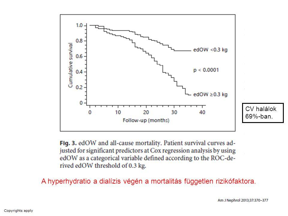 CV halálok 69%-ban. A hyperhydratio a dialízis végén a mortalitás független rizikófaktora.
