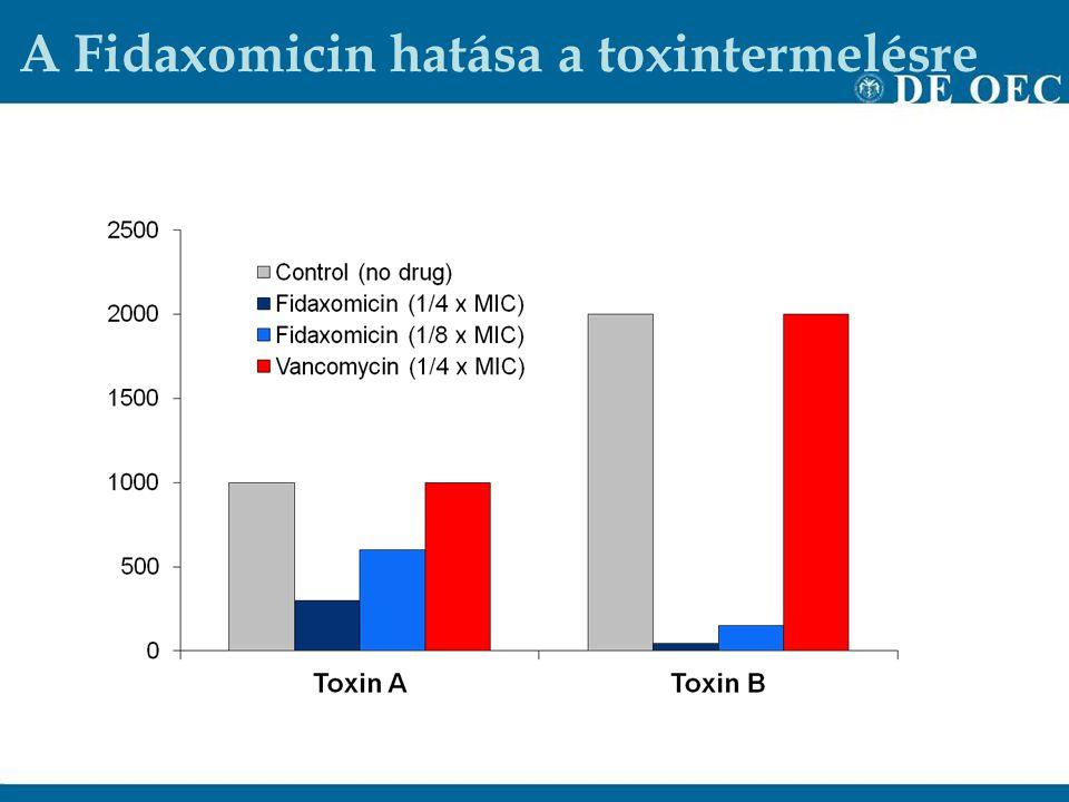 A Fidaxomicin hatása a toxintermelésre