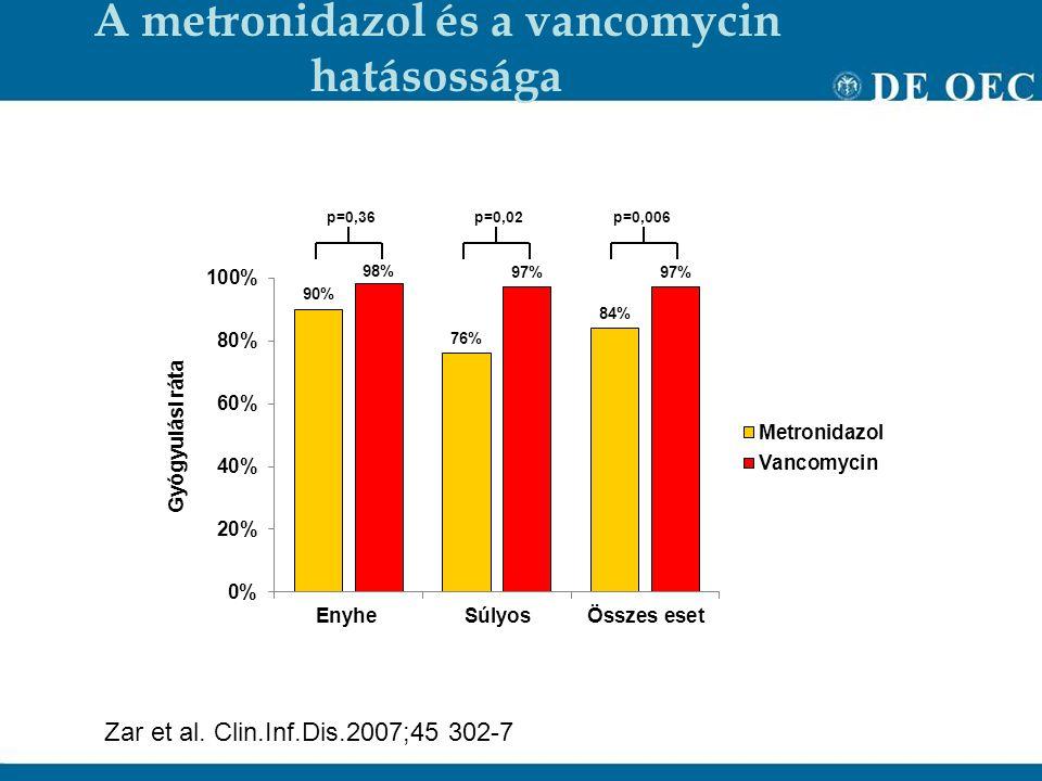 A metronidazol és a vancomycin hatásossága p=0,36p=0,02p=0,006 Zar et al.