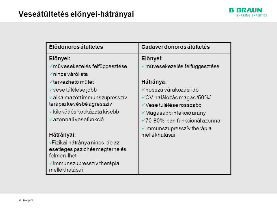 sl | Page2 Veseátültetés előnyei-hátrányai Élődonoros átültetésCadaver donoros átültetés Előnyei: művesekezelés felfüggesztése nincs várólista tervezh