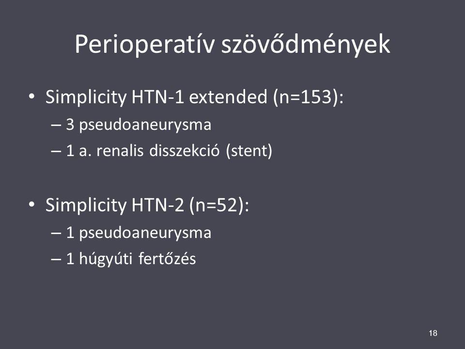 Perioperatív szövődmények Simplicity HTN-1 extended (n=153): – 3 pseudoaneurysma – 1 a. renalis disszekció (stent) Simplicity HTN-2 (n=52): – 1 pseudo