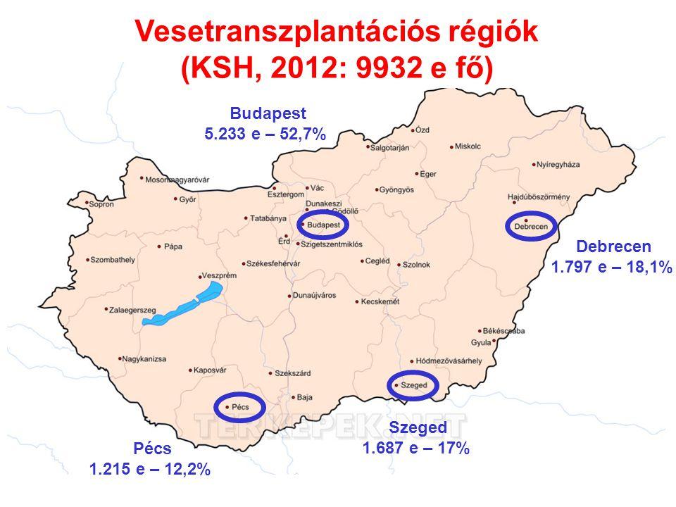 Vesetranszplantációs régiók (KSH, 2012: 9932 e fő) Budapest 5.233 e – 52,7% Debrecen 1.797 e – 18,1% Pécs 1.215 e – 12,2% Szeged 1.687 e – 17%