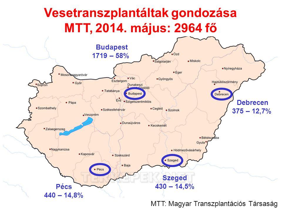 Vesetranszplantáltak gondozása MTT, 2014. május: 2964 fő Budapest 1719 – 58% Debrecen 375 – 12,7% Pécs 440 – 14,8% Szeged 430 – 14,5% MTT: Magyar Tran