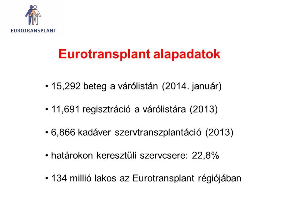 15,292 beteg a várólistán (2014. január) 11,691 regisztráció a várólistára (2013) 6,866 kadáver szervtranszplantáció (2013) határokon keresztüli szerv