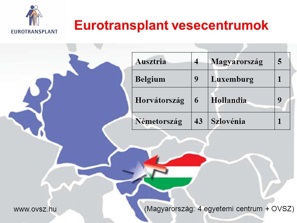 Ausztria4Magyarország5 Belgium9Luxemburg1 Horvátország6Hollandia9 Németország43Szlovénia1 Eurotransplant vesecentrumok (Magyarország: 4 egyetemi centr