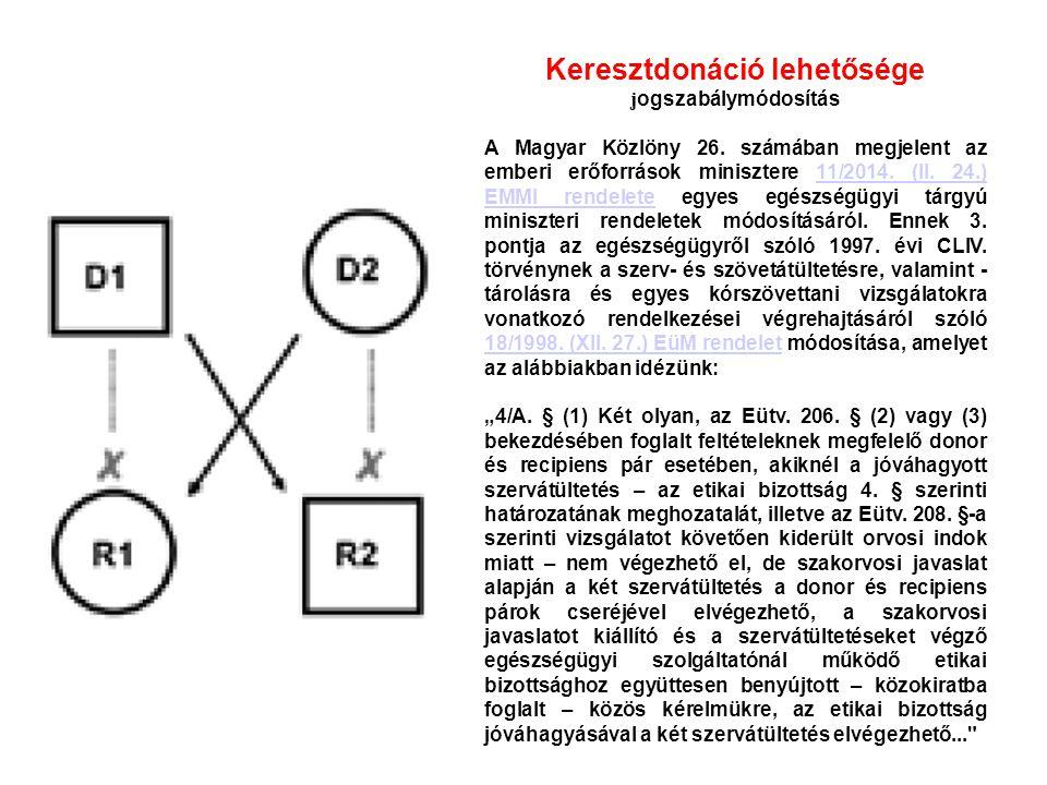 Keresztdonáció lehetősége j ogszabálymódosítás A Magyar Közlöny 26. számában megjelent az emberi erőforrások minisztere 11/2014. (II. 24.) EMMI rendel