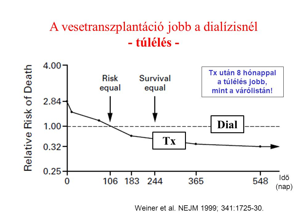 Weiner et al. NEJM 1999; 341:1725-30. Dial Tx Tx után 8 hónappal a túlélés jobb, mint a várólistán! A vesetranszplantáció jobb a dialízisnél - túlélés
