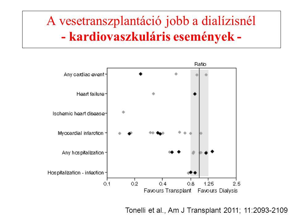 A vesetranszplantáció jobb a dialízisnél - közérzet - Tonelli et al., Am J Transplant 2011; 11:2093-2109