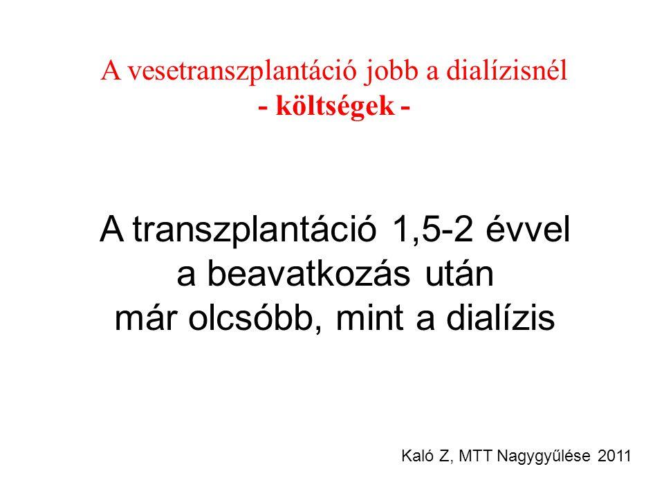 A vesetranszplantáció jobb a dialízisnél - költségek - A transzplantáció 1,5-2 évvel a beavatkozás után már olcsóbb, mint a dialízis Kaló Z, MTT Nagyg