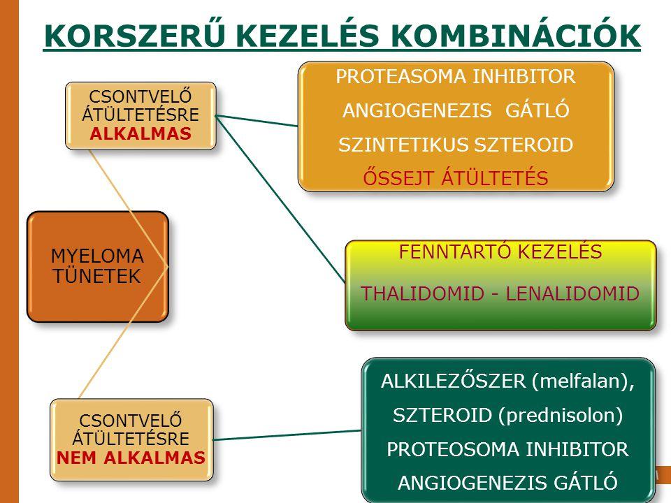 MYELOMA KEZELÉSE VESEELÉGTELENSÉGBEN THALIDOMID – LENALIDOMID BORTEZOMIB DEXAMETAZON CIKLO- FOSZFAMID
