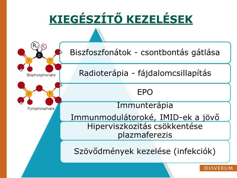 KIEGÉSZÍTŐ KEZELÉSEK Biszfoszfonátok - csontbontás gátlása Radioterápia - fájdalomcsillapítás EPO Immunterápia Immunmodulátoroké, IMID-ek a jövő Hiper