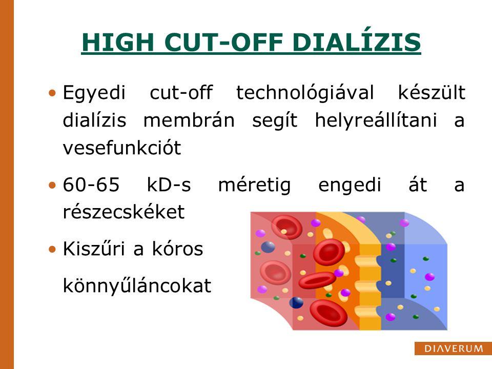 HIGH CUT-OFF DIALÍZIS Egyedi cut-off technológiával készült dialízis membrán segít helyreállítani a vesefunkciót 60-65 kD-s méretig engedi át a részec