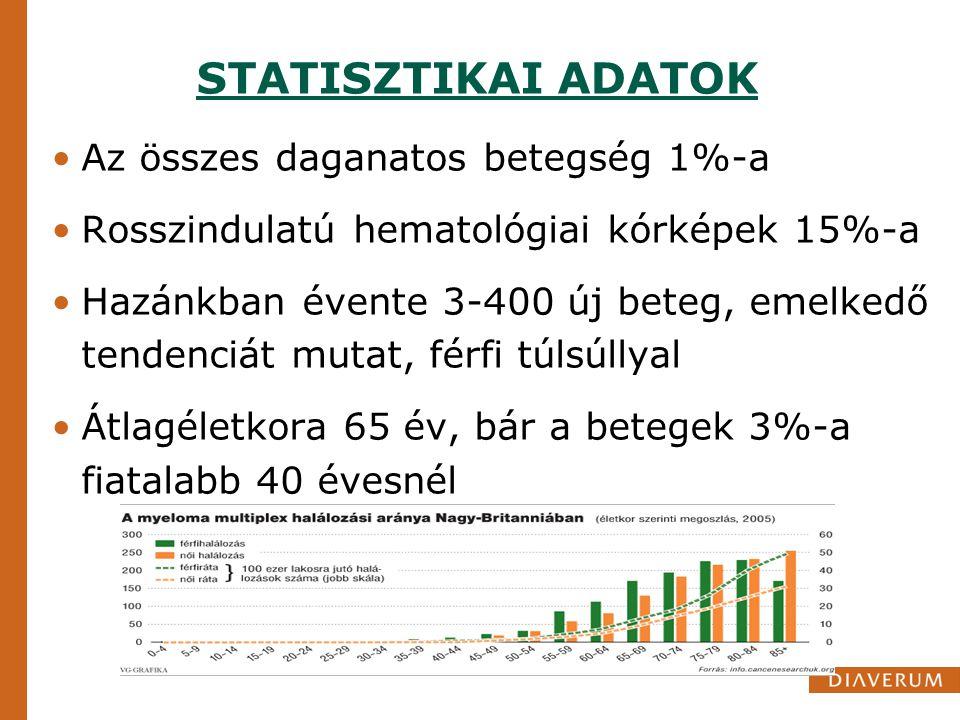 STATISZTIKAI ADATOK Az összes daganatos betegség 1%-a Rosszindulatú hematológiai kórképek 15%-a Hazánkban évente 3-400 új beteg, emelkedő tendenciát m