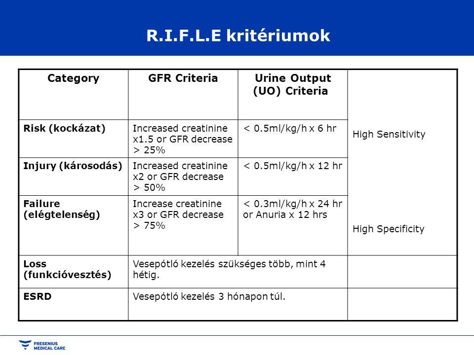 R.I.F.L.E kritériumok CategoryGFR CriteriaUrine Output (UO) Criteria High Sensitivity High Specificity Risk (kockázat)Increased creatinine x1.5 or GFR