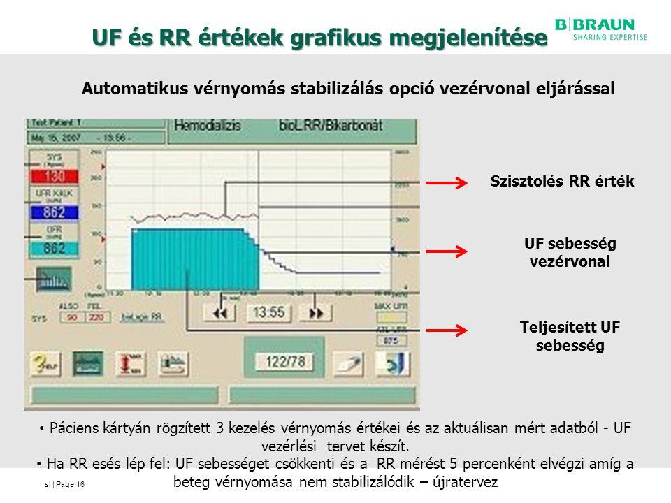 sl | Page UF és RR értékek grafikus megjelenítése Automatikus vérnyomás stabilizálás opció vezérvonal eljárással 16 Páciens kártyán rögzített 3 kezelés vérnyomás értékei és az aktuálisan mért adatból - UF vezérlési tervet készít.