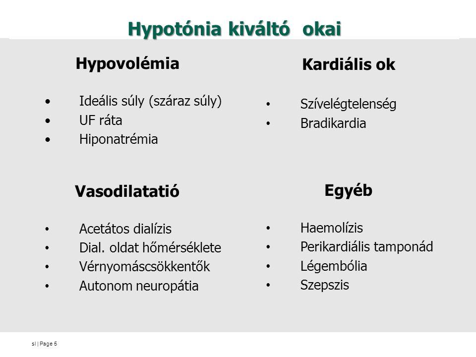 sl | Page Hypotónia kiváltó okai Hypovolémia Ideális súly (száraz súly) UF ráta Hiponatrémia Vasodilatatió Acetátos dialízis Dial. oldat hőmérséklete