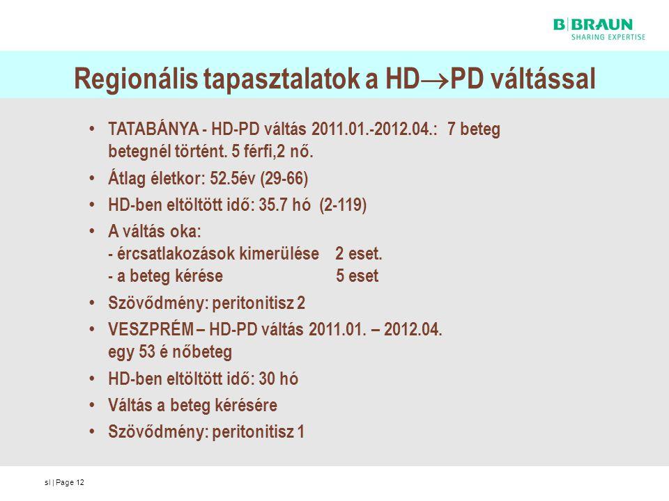 sl | Page12 TATABÁNYA - HD-PD váltás 2011.01.-2012.04.: 7 beteg betegnél történt. 5 férfi,2 nő. Átlag életkor: 52.5év (29-66) HD-ben eltöltött idő: 35