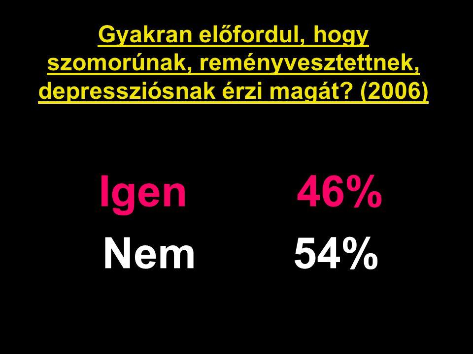 Gyakran előfordul, hogy szomorúnak, reményvesztettnek, depressziósnak érzi magát? (2006) Igen 46% Nem 54%