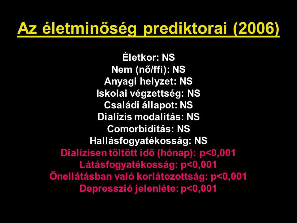 Az életminőség prediktorai (2006) Életkor: NS Nem (nő/ffi): NS Anyagi helyzet: NS Iskolai végzettség: NS Családi állapot: NS Dialízis modalitás: NS Co
