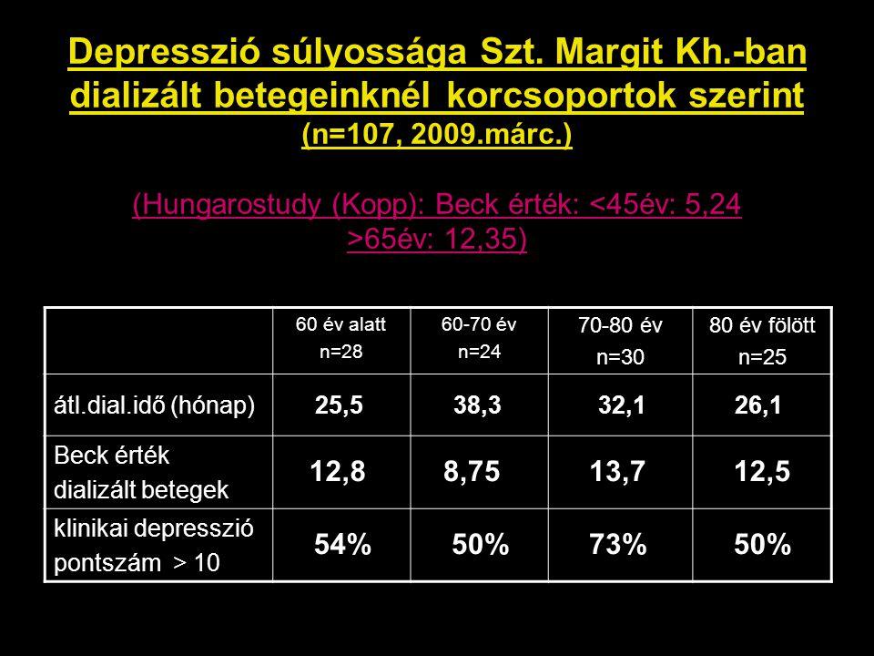 Depresszió súlyossága Szt. Margit Kh.-ban dializált betegeinknél korcsoportok szerint (n=107, 2009.márc.) (Hungarostudy (Kopp): Beck érték: 65év: 12,3