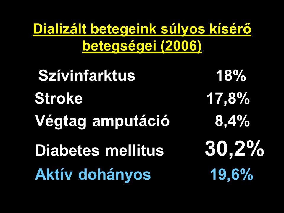 Az életminőség prediktorai (2006) Életkor: NS Nem (nő/ffi): NS Anyagi helyzet: NS Iskolai végzettség: NS Családi állapot: NS Dialízis modalitás: NS Comorbiditás: NS Hallásfogyatékosság: NS Dialízisen töltött idő (hónap): p<0,001 Látásfogyatékosság: p<0,001 Önellátásban való korlátozottság: p<0,001 Depresszió jelenléte: p<0,001