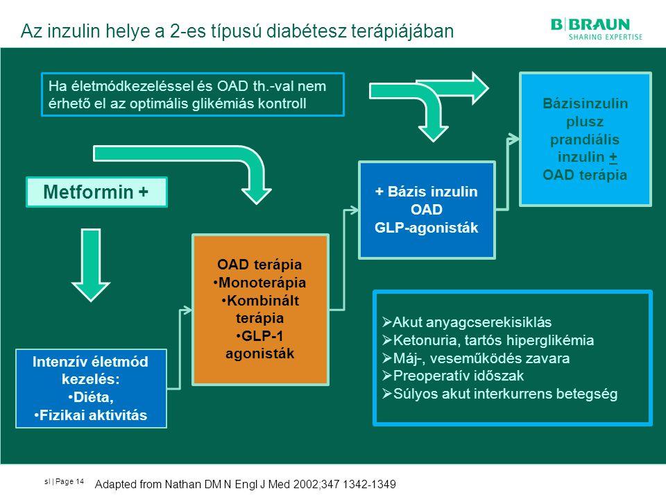 sl | Page Az inzulin helye a 2-es típusú diabétesz terápiájában 14 Metformin + Intenzív életmód kezelés: Diéta, Fizikai aktivitás OAD terápia Monoterá