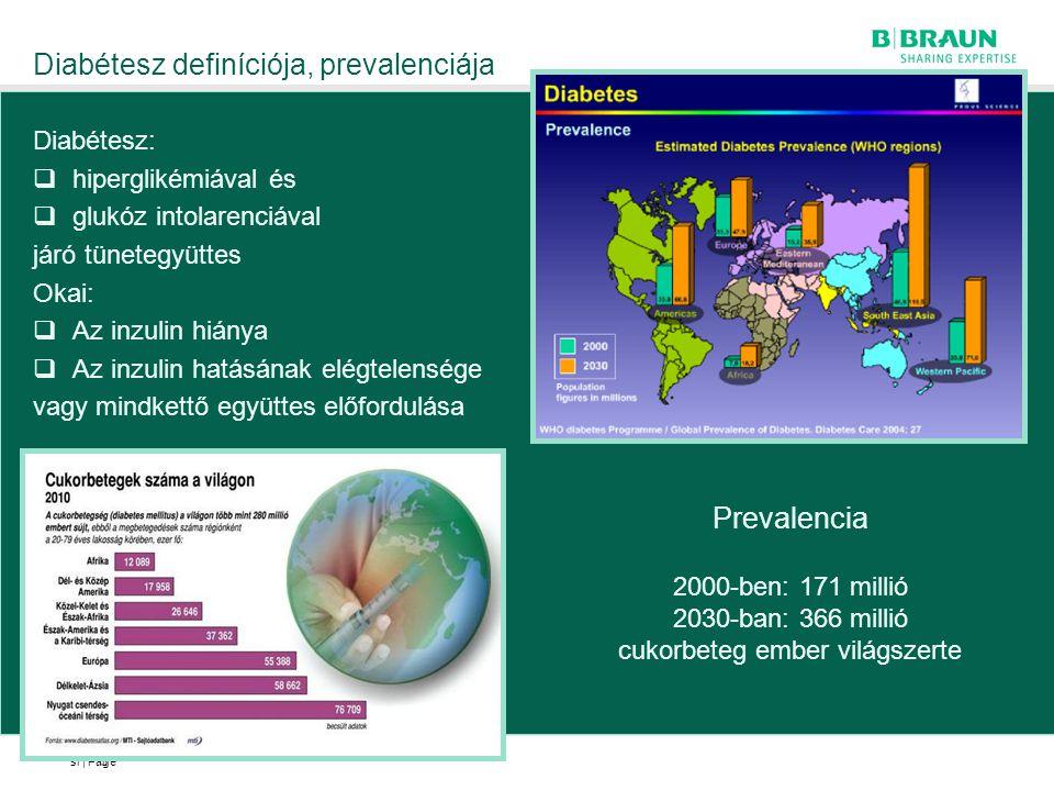 sl | Page Diabétesz definíciója, prevalenciája 3 Prevalencia 2000-ben: 171 millió 2030-ban: 366 millió cukorbeteg ember világszerte Diabétesz:  hiper