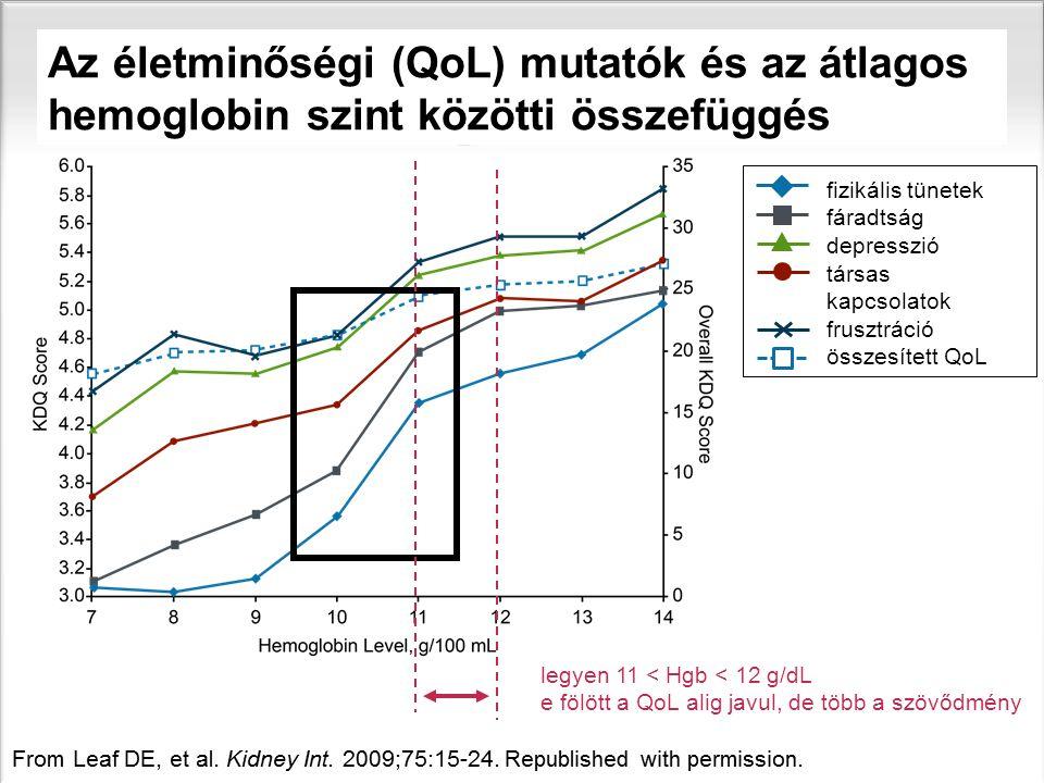 sl | Page10 legyen 11 < Hgb < 12 g/dL e fölött a QoL alig javul, de több a szövődmény Az életminőségi (QoL) mutatók és az átlagos hemoglobin szint köz