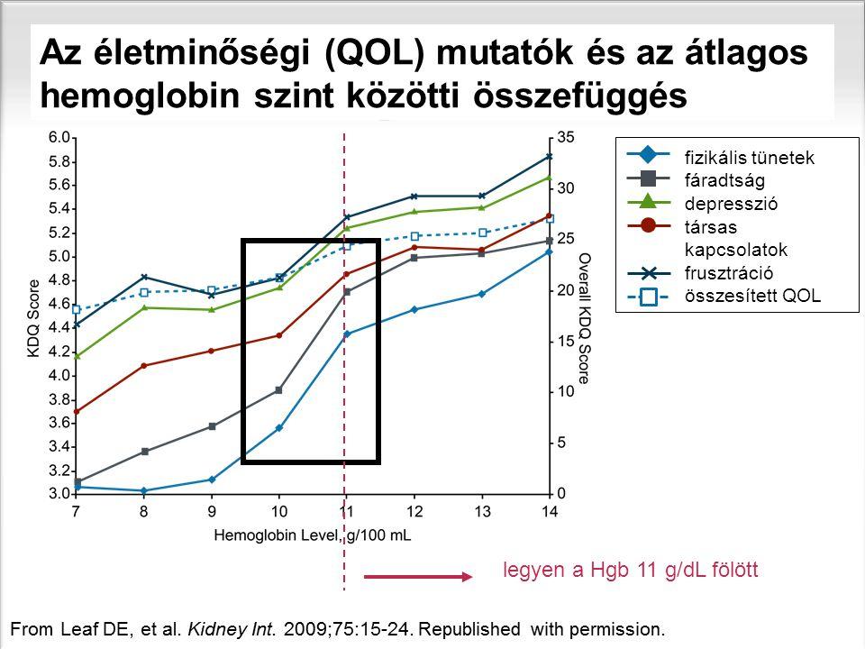sl | Page4 legyen a Hgb 11 g/dL fölött Az életminőségi (QOL) mutatók és az átlagos hemoglobin szint közötti összefüggés fizikális tünetek fáradtság de