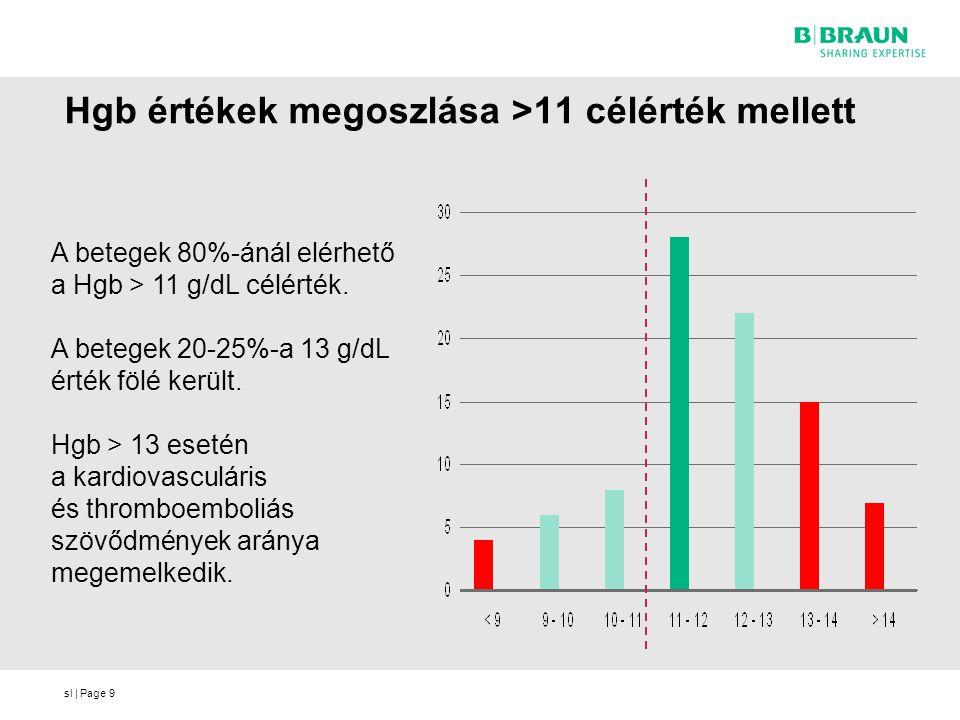 sl | Page9 Hgb értékek megoszlása >11 célérték mellett A betegek 80%-ánál elérhető a Hgb > 11 g/dL célérték. A betegek 20-25%-a 13 g/dL érték fölé ker