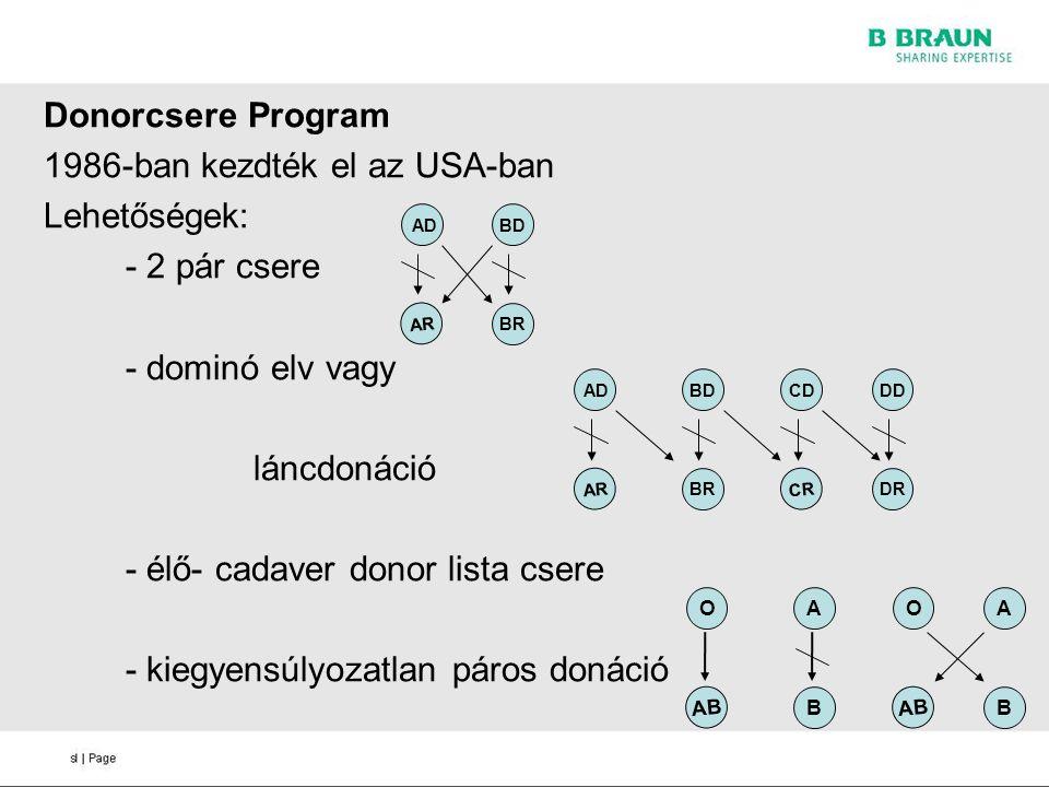 Donorcsere Program 1986-ban kezdték el az USA-ban Lehetőségek: - 2 pár csere - dominó elv vagy láncdonáció - élő- cadaver donor lista csere - kiegyens