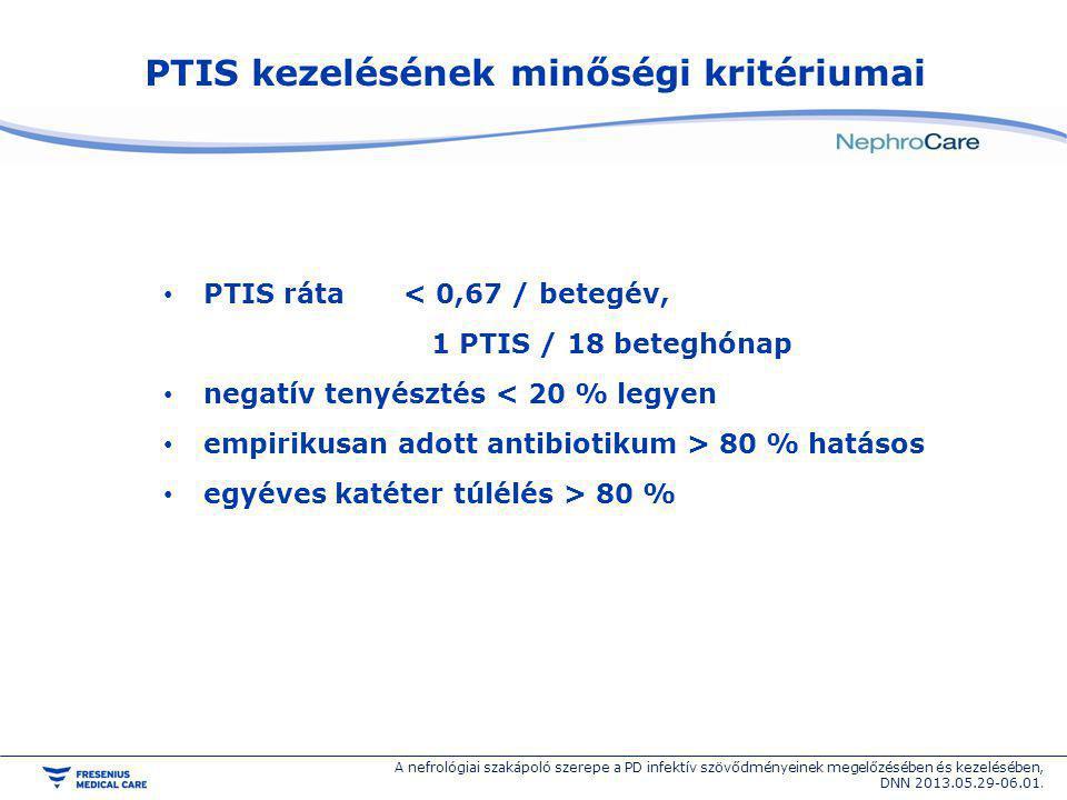 PTIS kezelésének minőségi kritériumai PTIS ráta < 0,67 / betegév, 1 PTIS / 18 beteghónap negatív tenyésztés < 20 % legyen empirikusan adott antibiotik