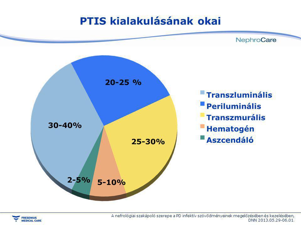 PTIS kialakulásának okai A nefrológiai szakápoló szerepe a PD infektív szövődményeinek megelőzésében és kezelésében, DNN 2013.05.29-06.01.