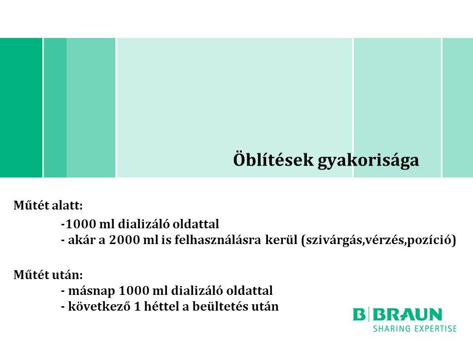 Öblítések gyakorisága Műtét alatt: -1000 ml dializáló oldattal - akár a 2000 ml is felhasználásra kerül (szivárgás,vérzés,pozíció) Műtét után: - másna