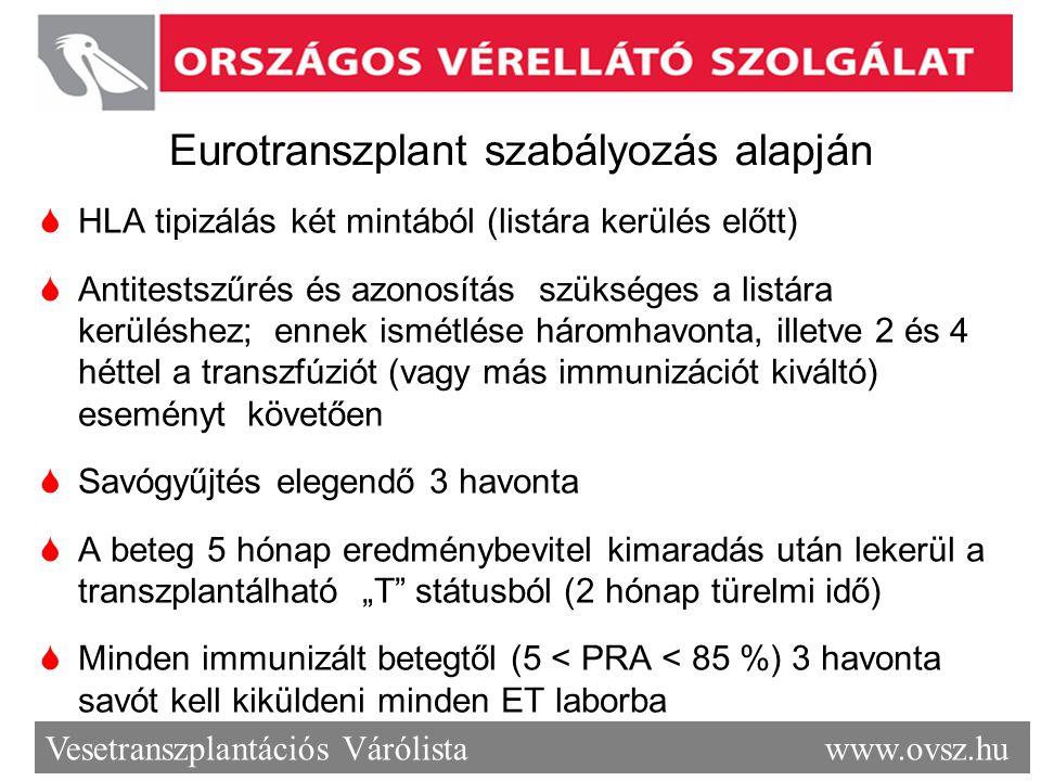 Vesetranszplantációs Várólista www.ovsz.hu Eurotranszplant szabályozás alapján  HLA tipizálás két mintából (listára kerülés előtt)  Antitestszűrés é